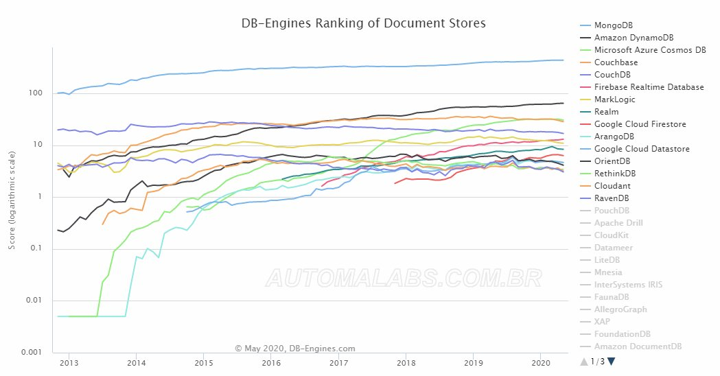 db-engines_document_stores_ranking_automalabs.com.br
