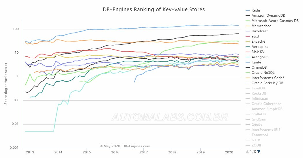db-engines_key-value_stores_ranking_automalabs.com.br